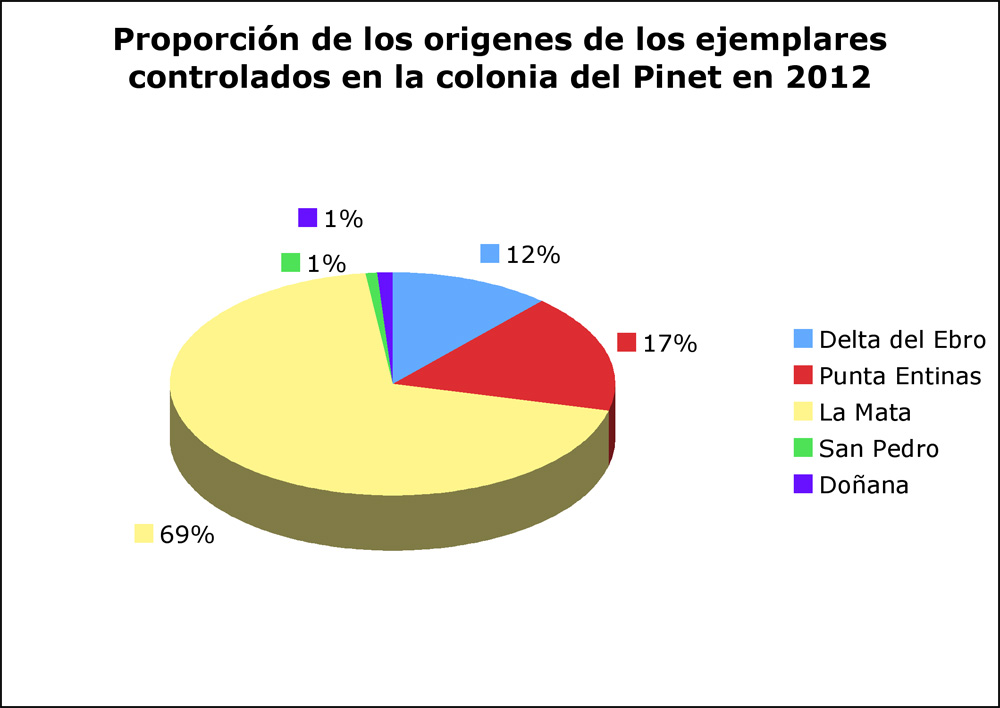 proporcion 2012